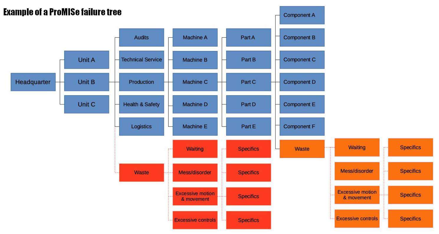 Failure tree Beispiel